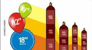 Гелий в баллонах для воздушных шариков